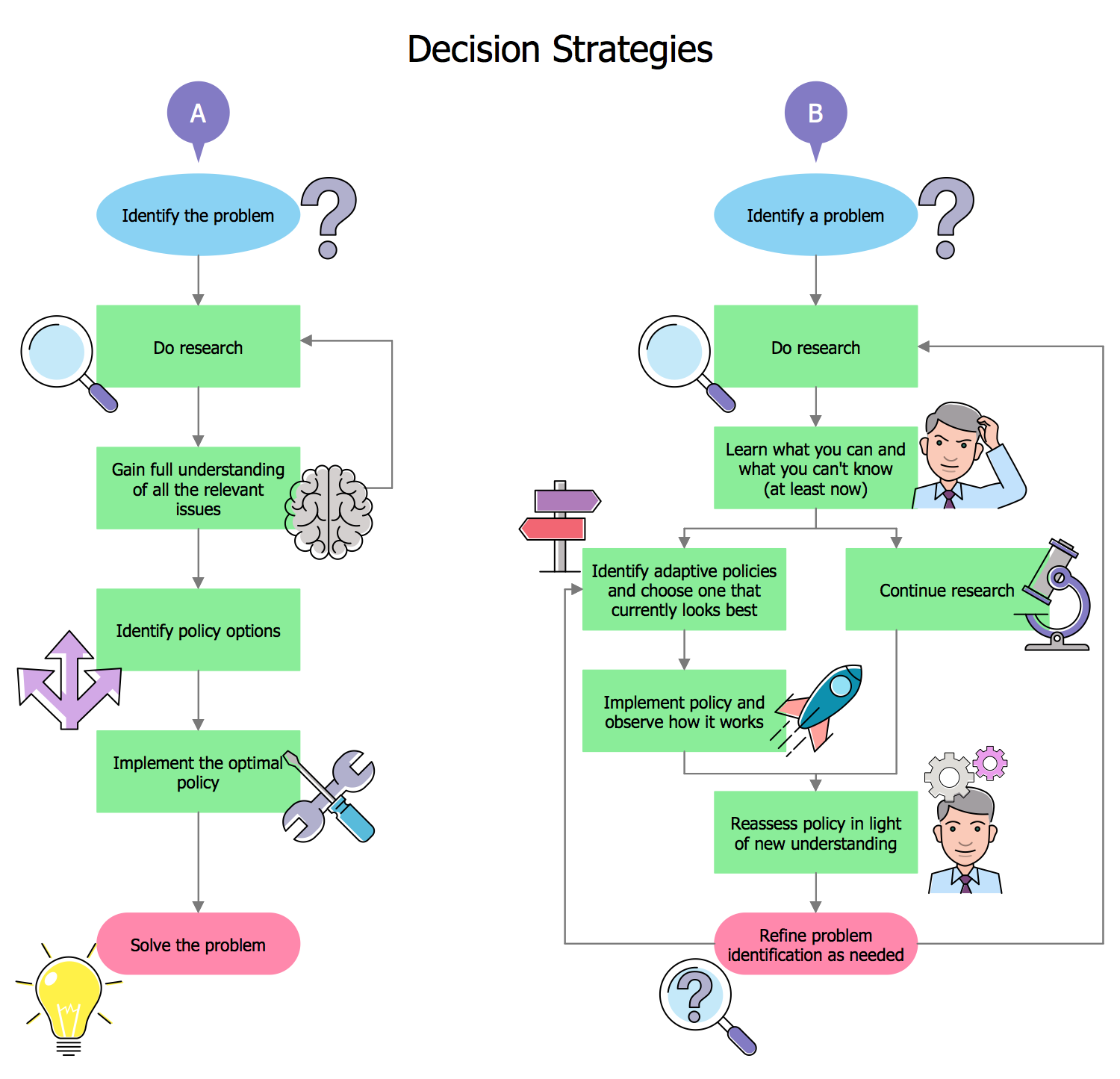 Decision Strategies