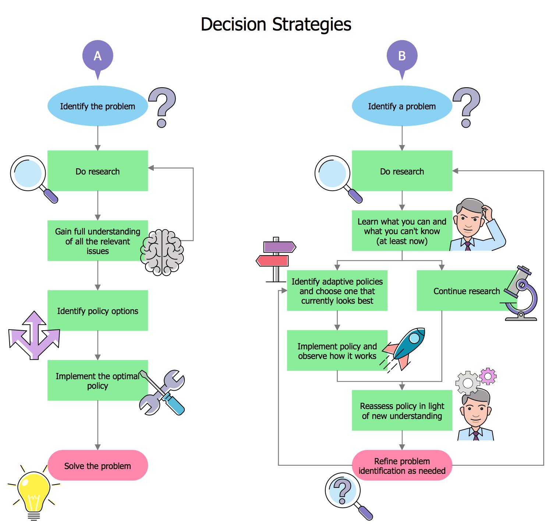 Decision Strategies
