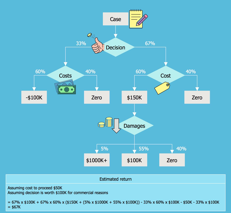 Decision Tree Flowchart