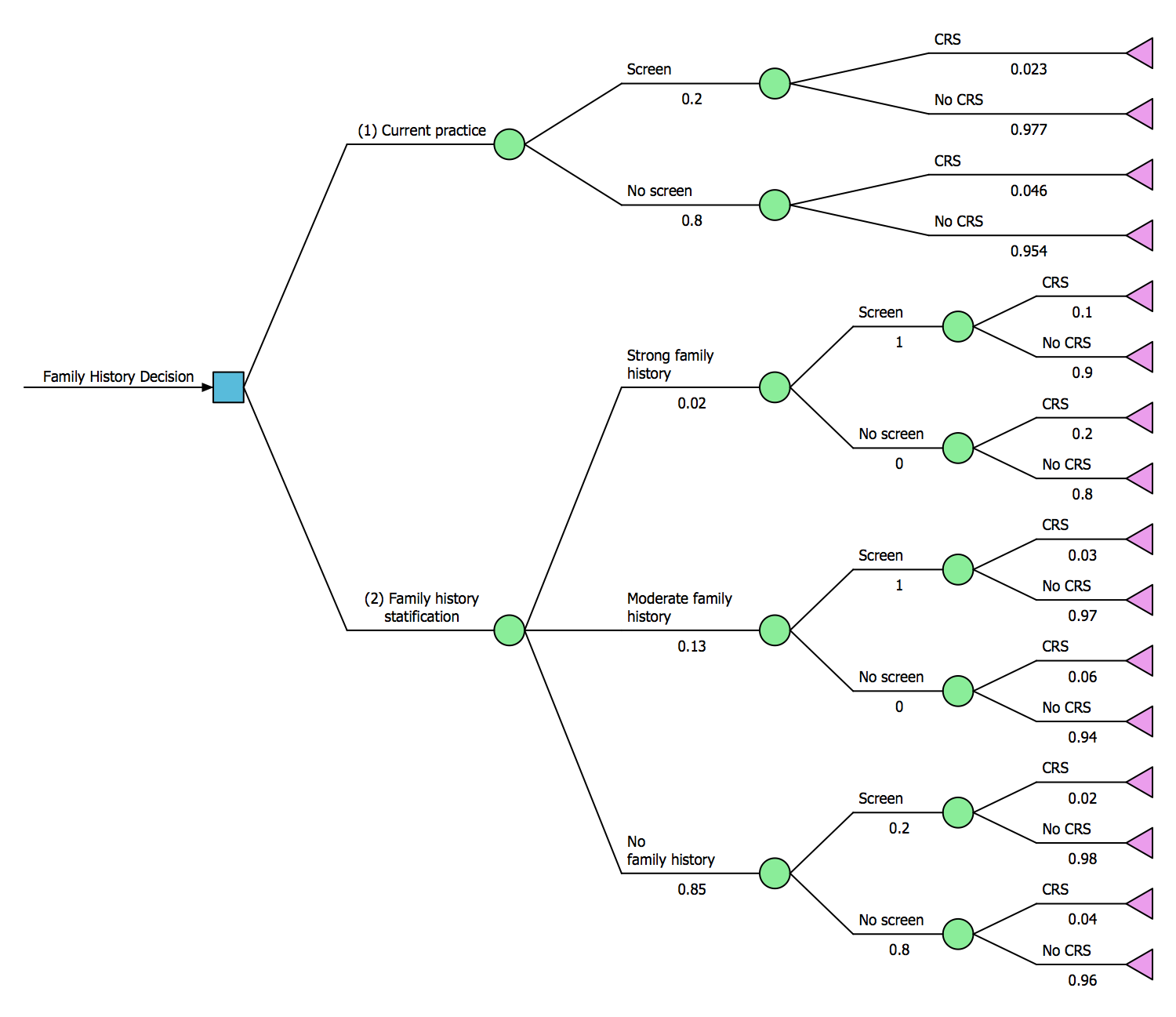 decision making solution conceptdraw com software tree diagram #2