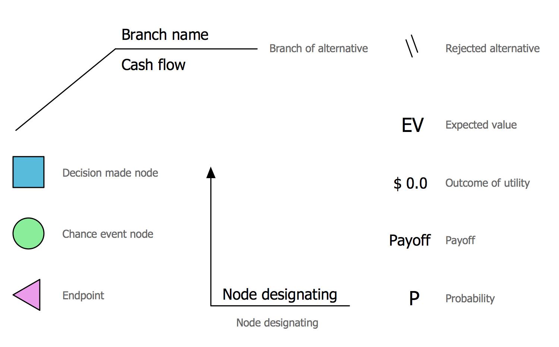 Design Elements — Decision Tree