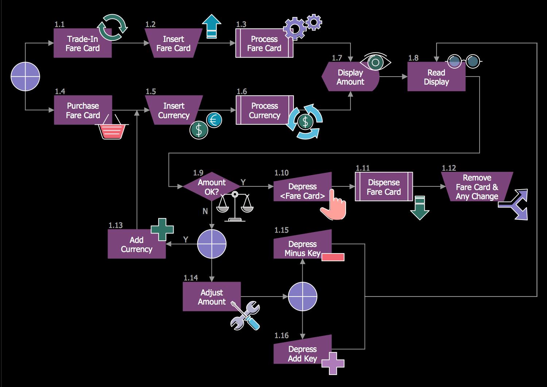 Making Subway Fare Card Machine Decision Diagram