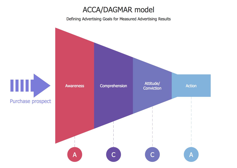 ACCA DAGMAR Model