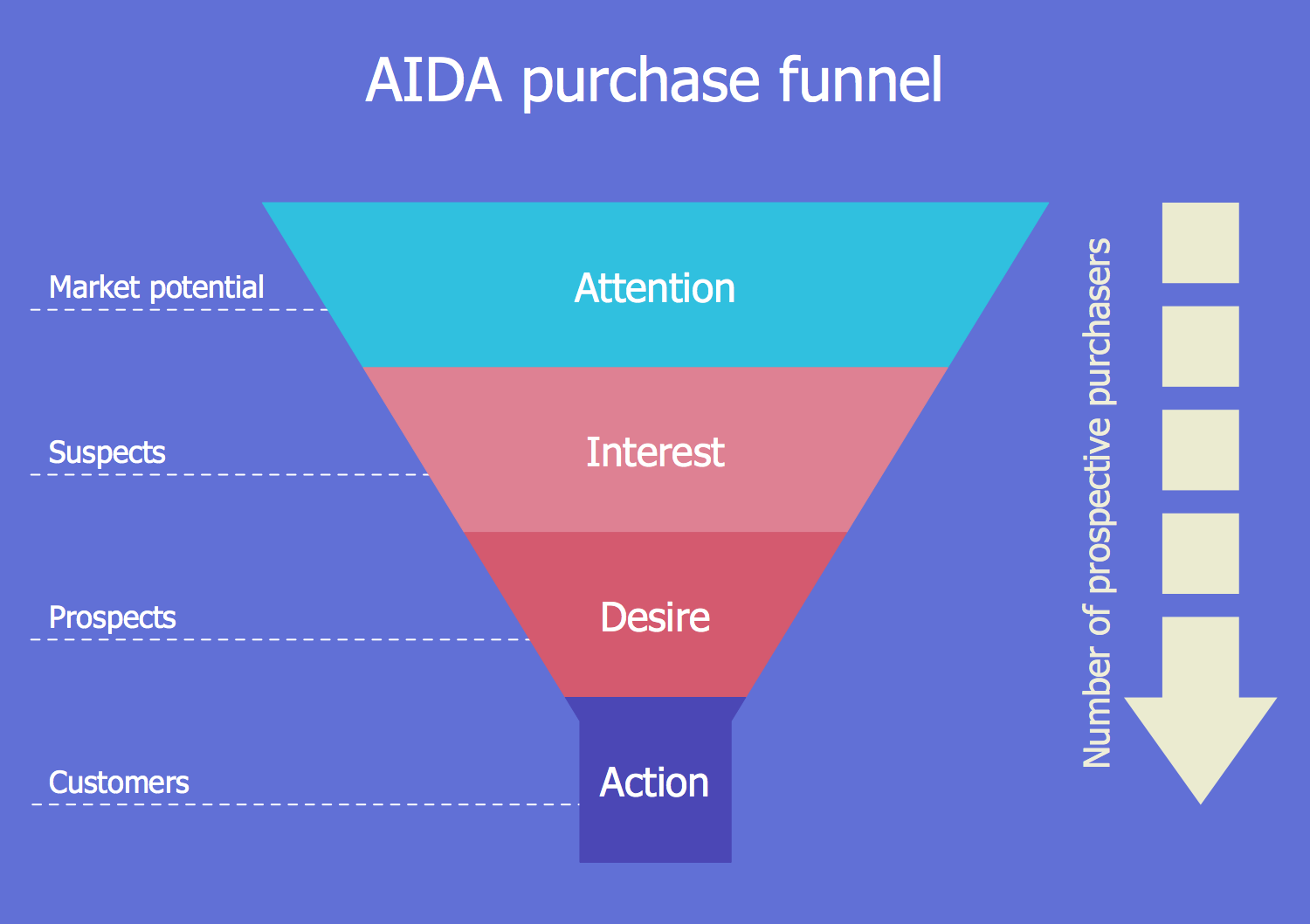 AIDA Purchase Funnel