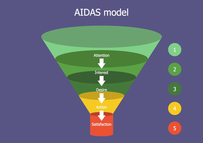 AIDAS Model