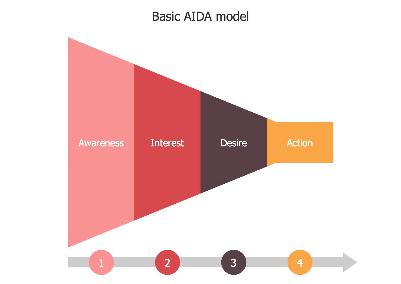 Basic AIDA Model