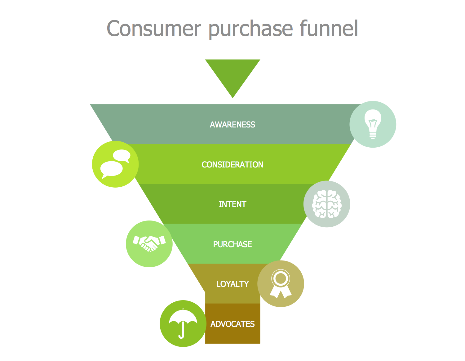 Consumer Purchase Funnel