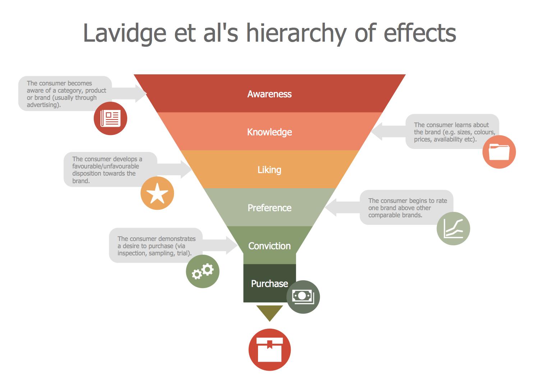 Lavidge et al's Hierarchy of Effects