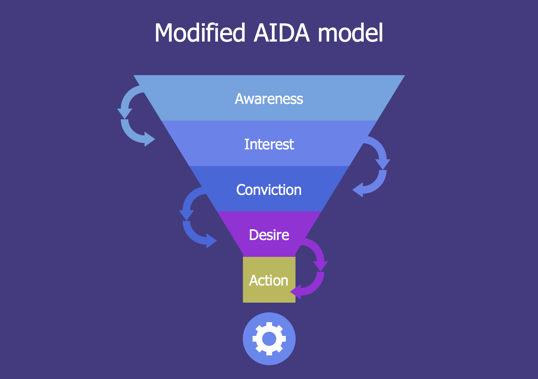 Modified AIDA Model