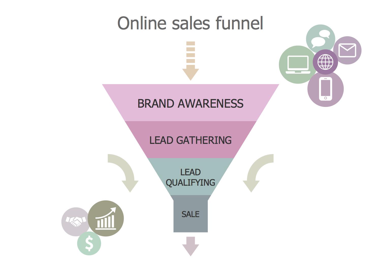 Online Sales Funnel