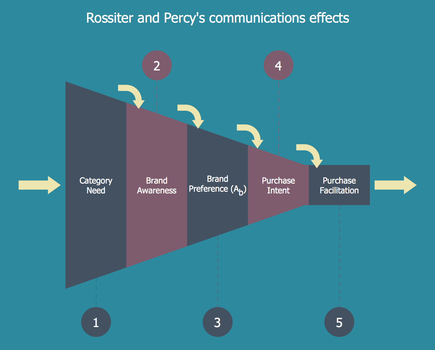 Rossiter and Percy's Communications Effects