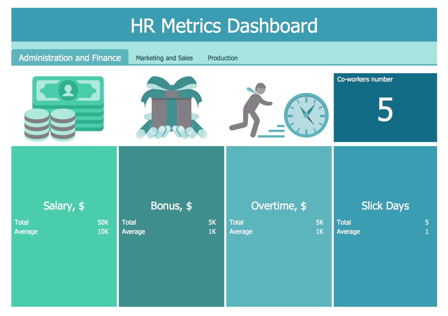 performance metric template - hr dashboard solution