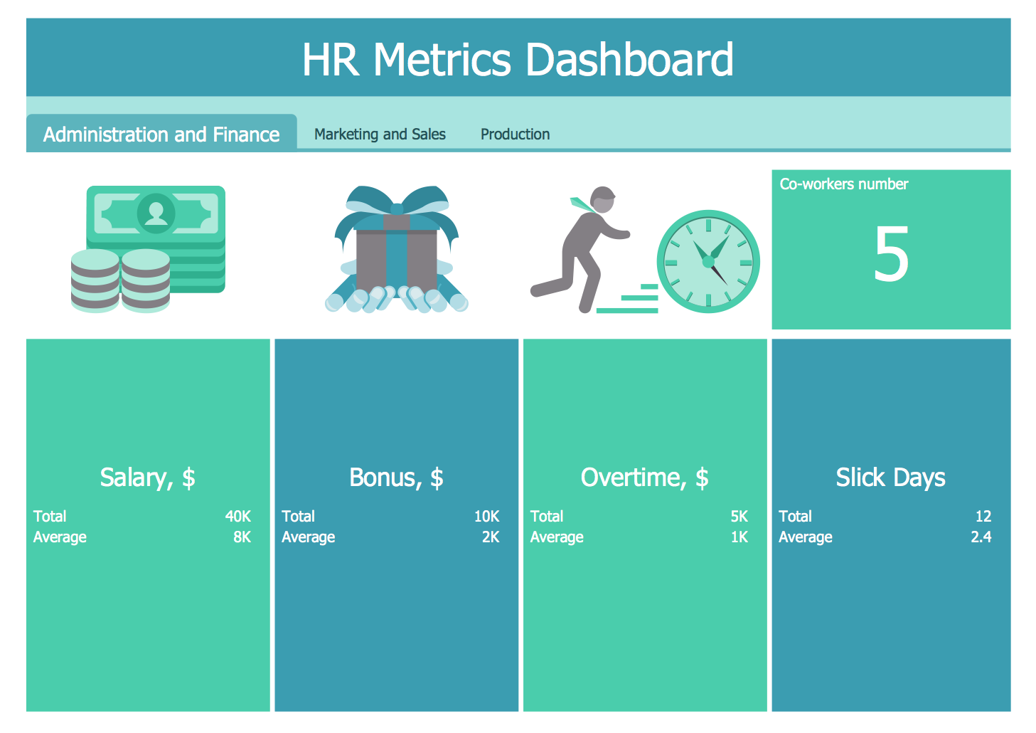 HR Metrics Dashboard