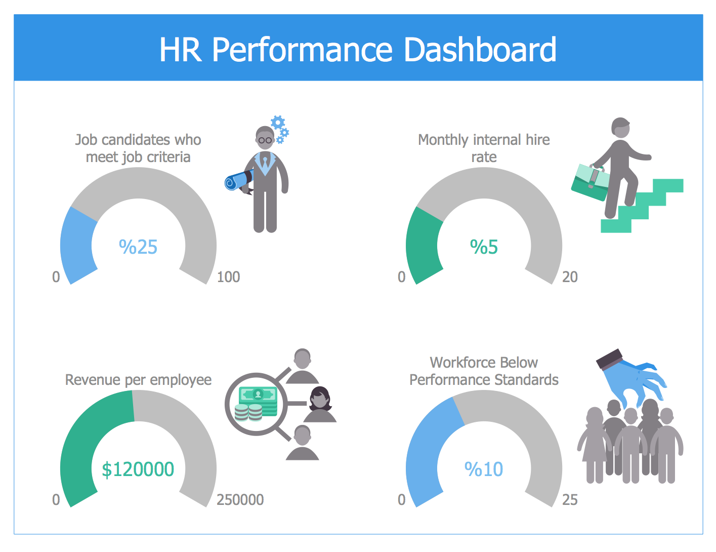HR Performance Dashboard Template