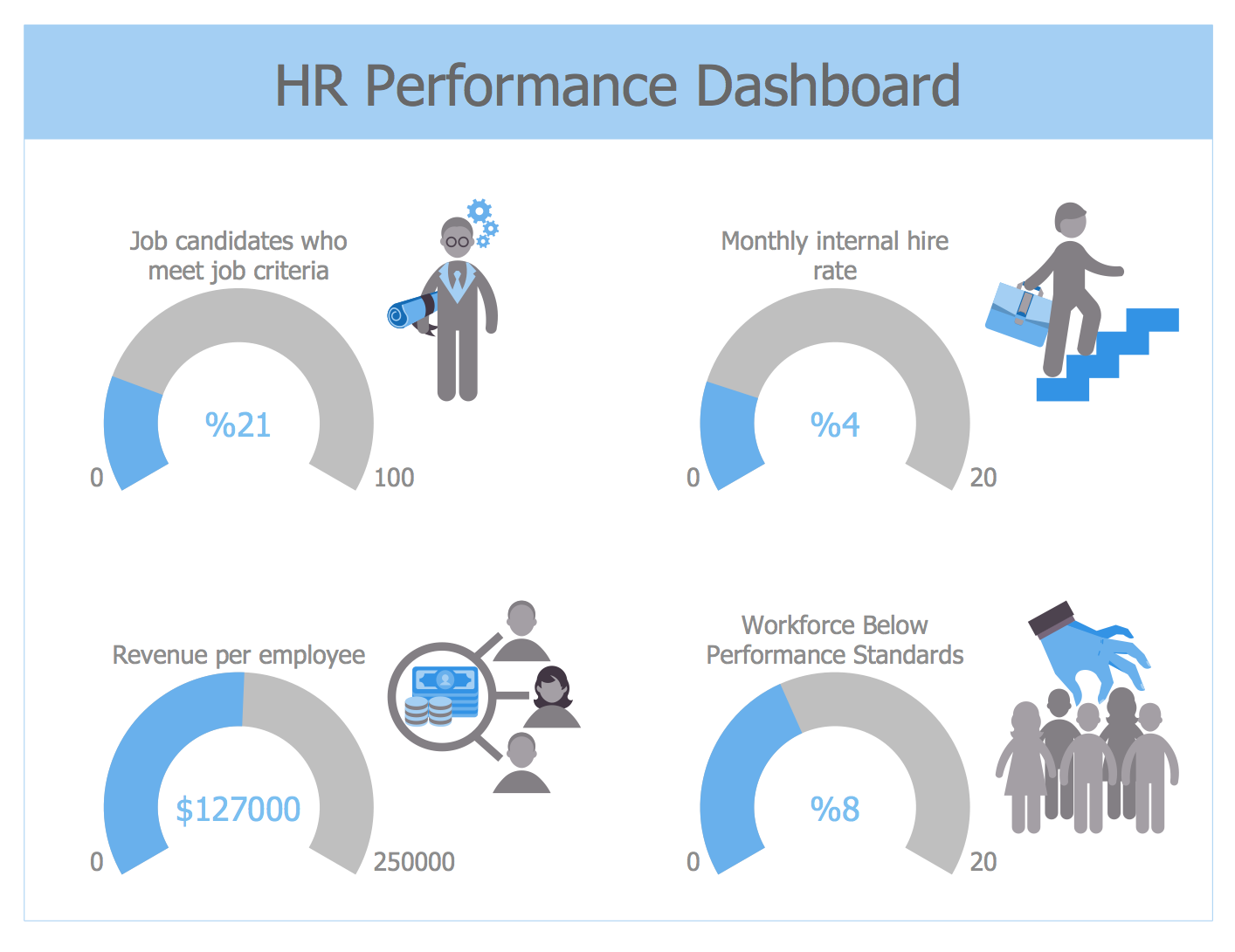 Example 3: HR Performance Dashboard