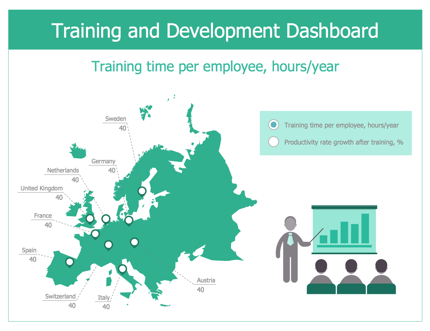 Training and Development Dashboard Template