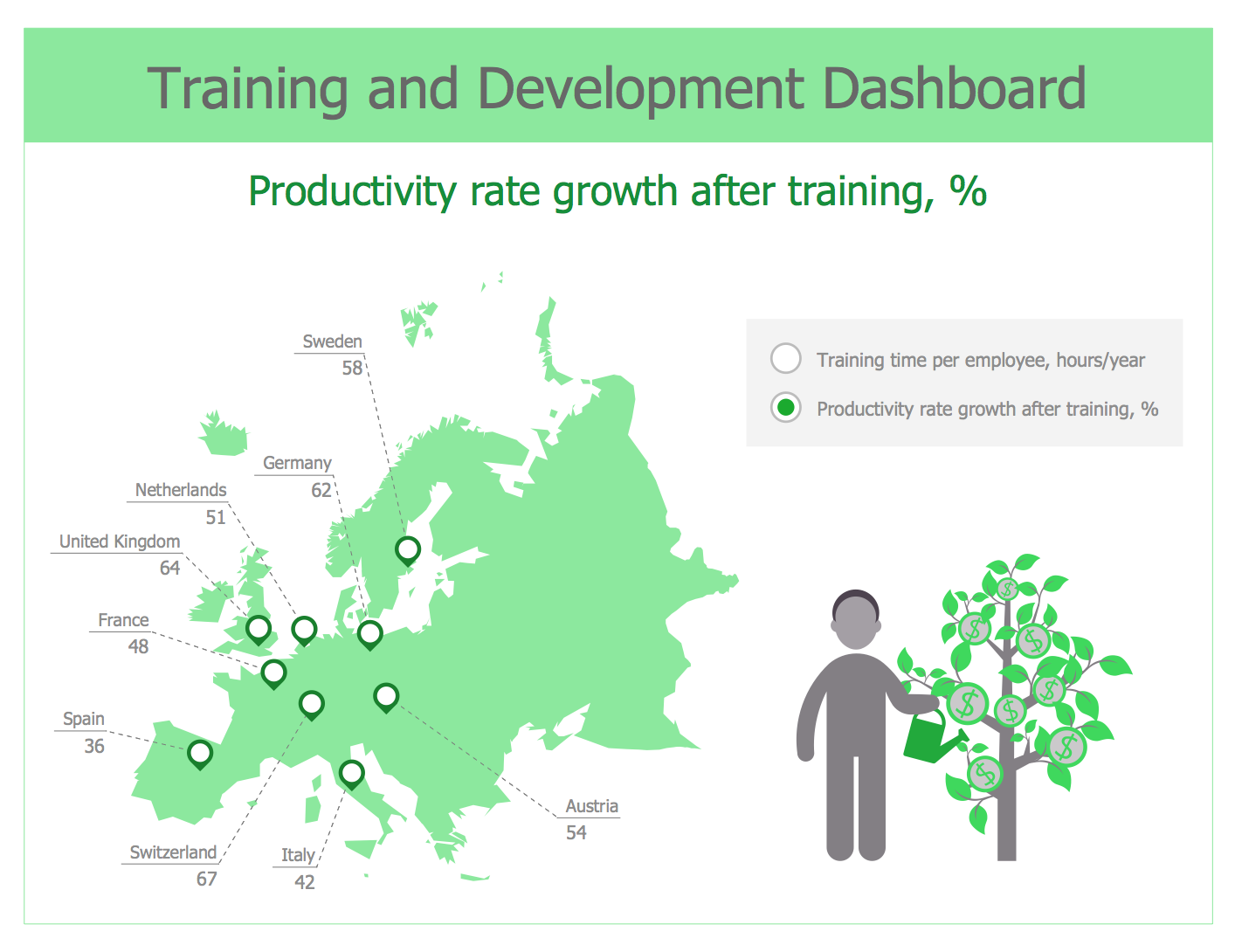 Training and Development Dashboard