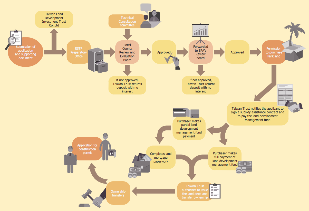 Hr flowcharts solution conceptdraw human resources flowchart hiring process investment and construction application procedures nvjuhfo Images