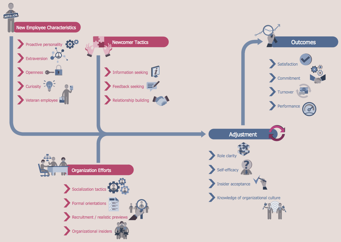 Flowcharts solution conceptdraw human resource development onboarding model nvjuhfo Gallery