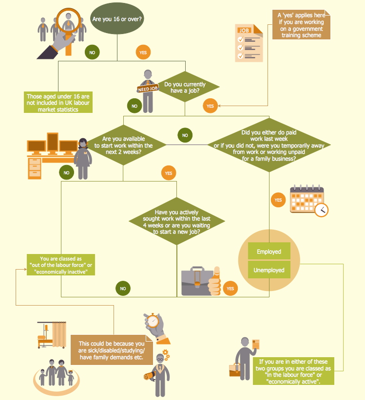 Human Resources Flowchart for Recruitment