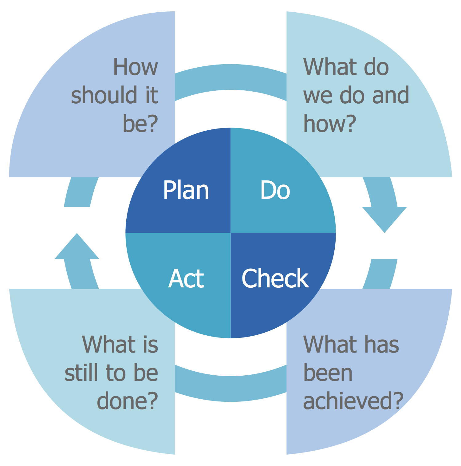 Management Plan Do Check Act Pdca Quality Management Pdca