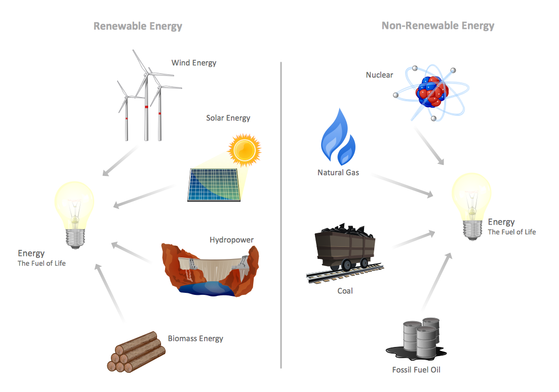 Conventional Energy Resources
