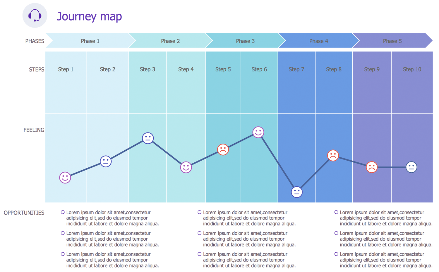Customer Journey Mapping Solution   ConceptDraw.com