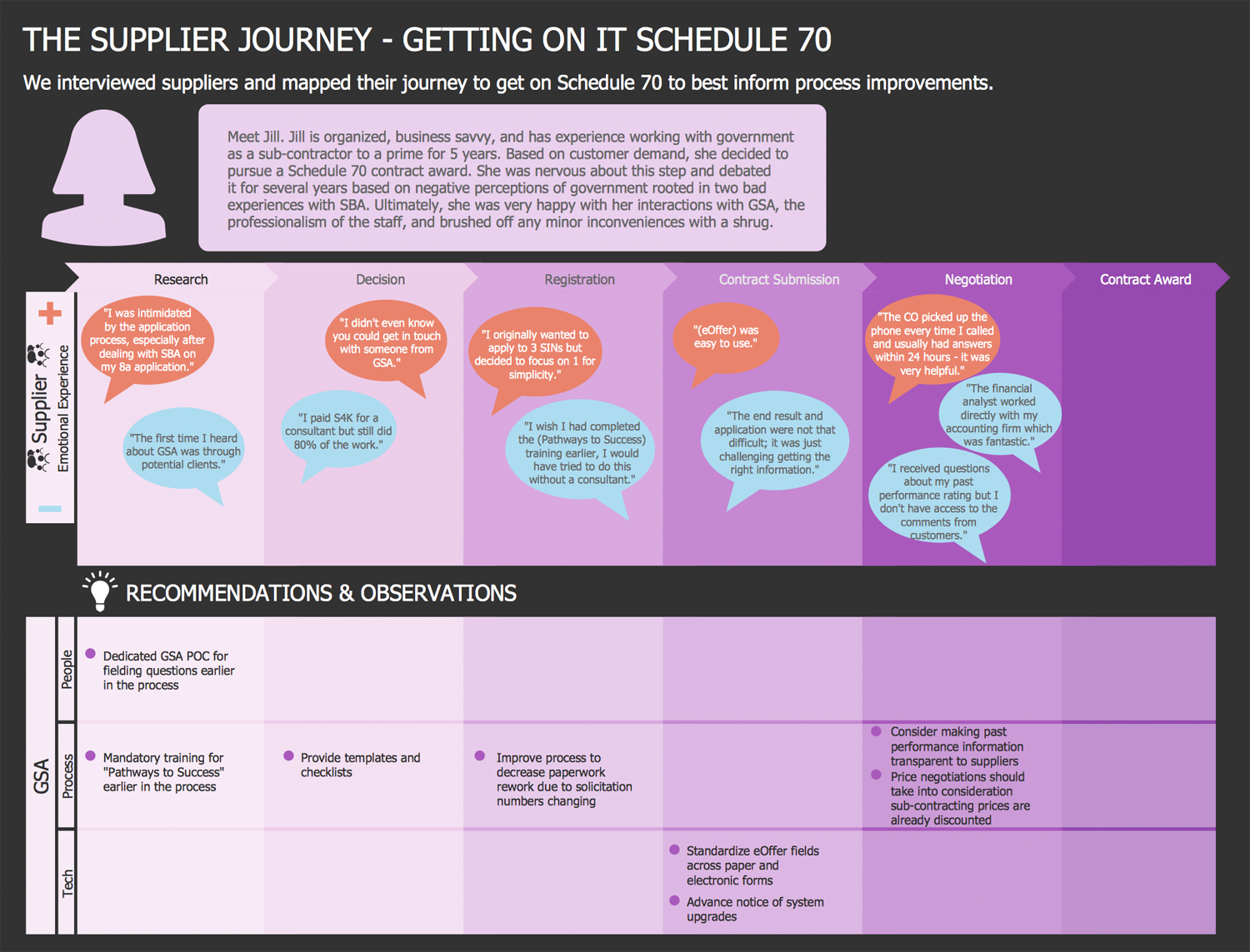 Customer Journey Mapping Solution