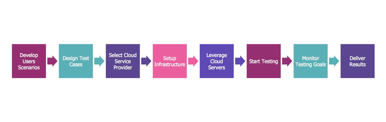 Cloud Testing Steps Chart