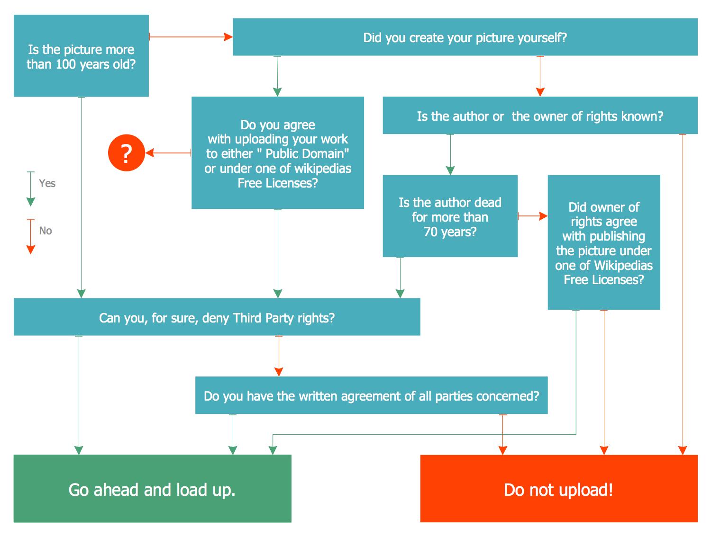 Marketing Diagram — Decision Tree