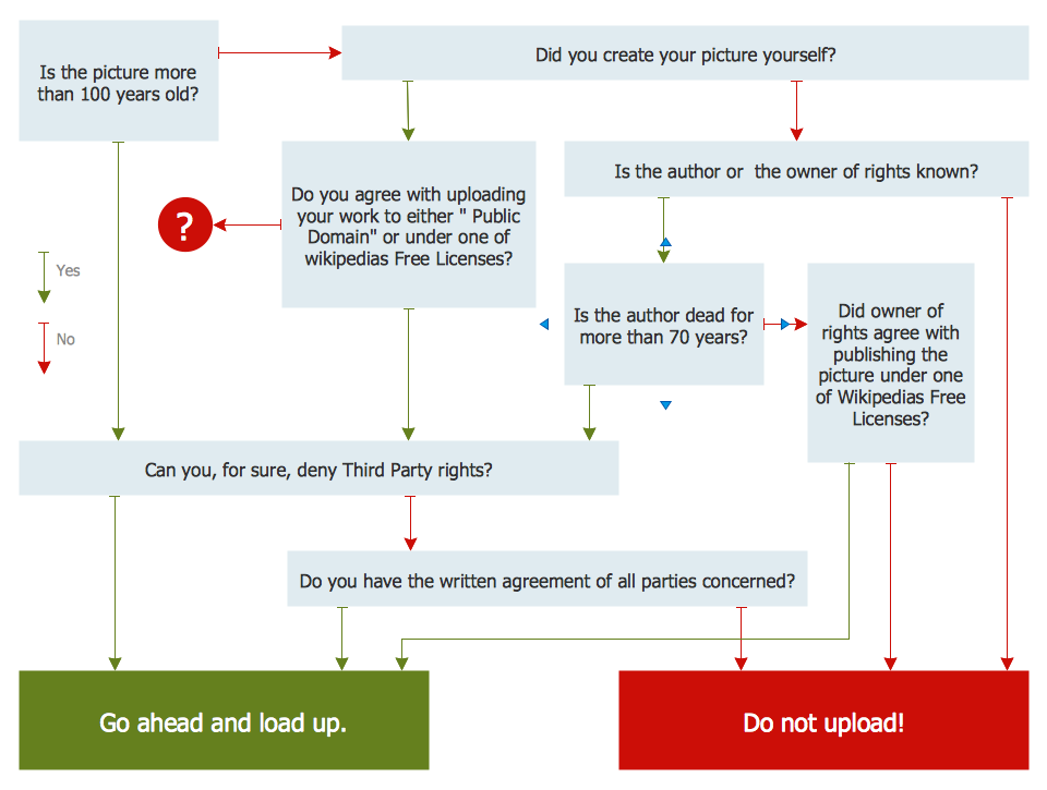 Marketing Diagram — Decision Tree