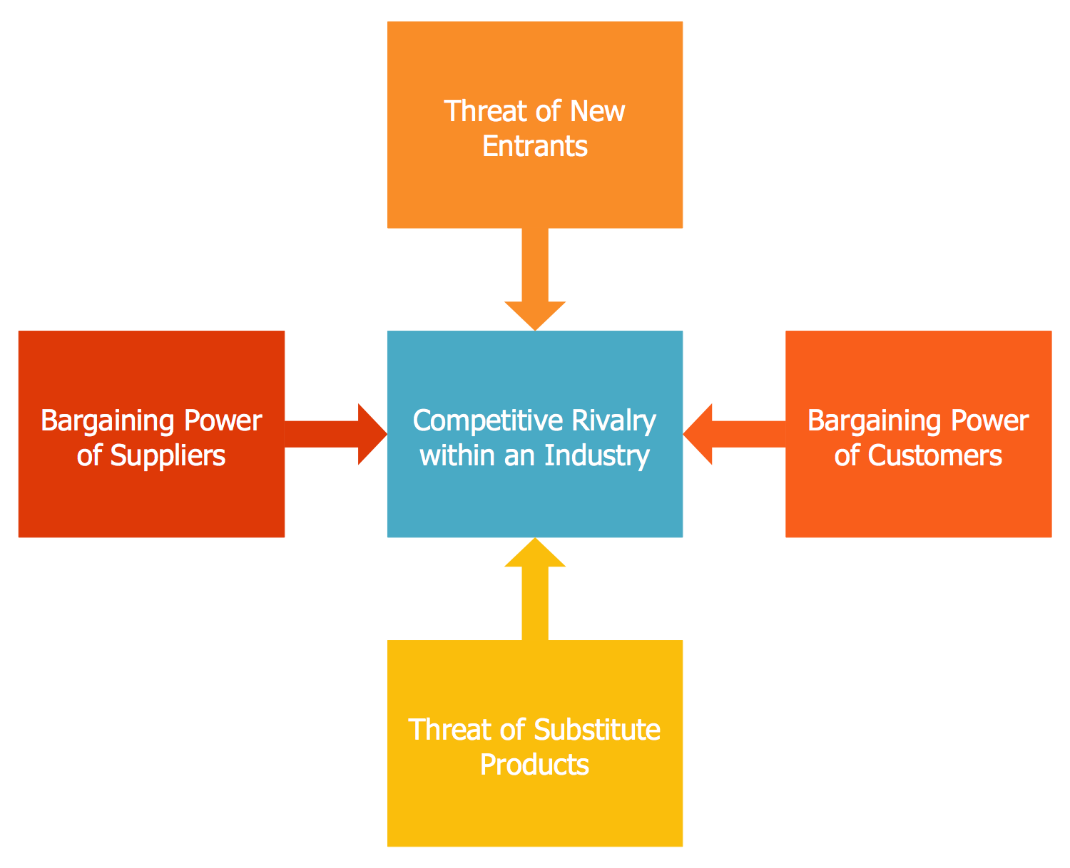 power of suppliers hotel According to porter's five forces analysis, suppliers use bargaining power to raise prices or reduce product quality, and affect overall competition of industry.