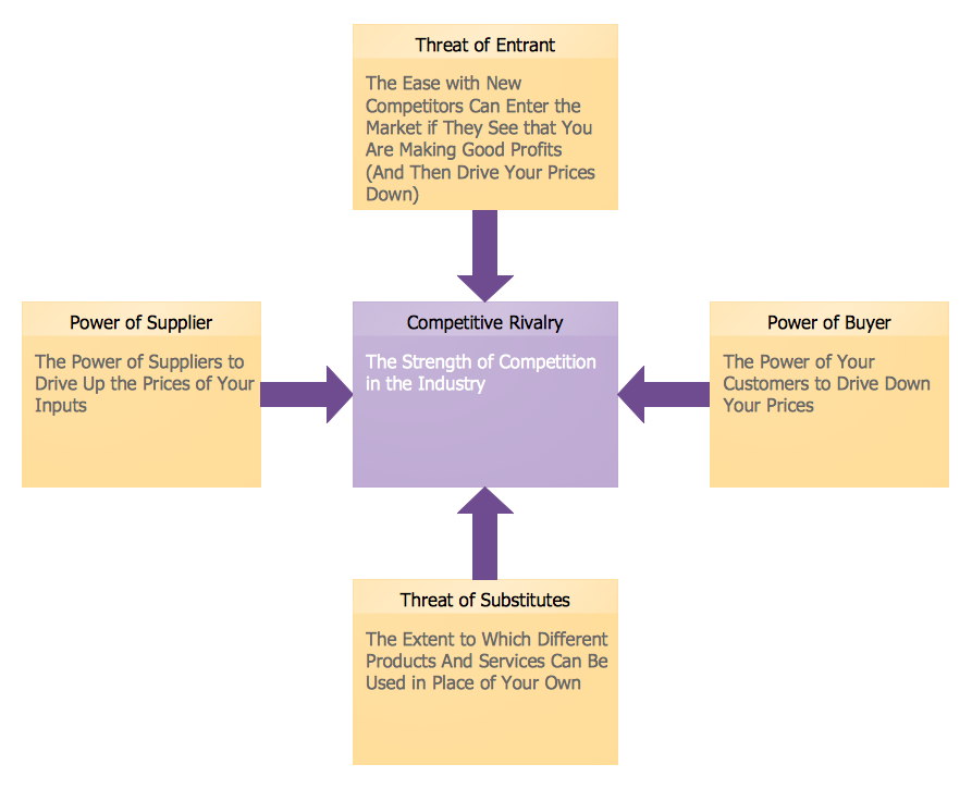 Marketing Diagram — Five Forces Model