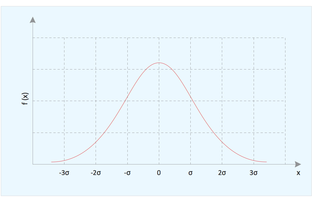 Graph – Normal (Gaussian) Distribution