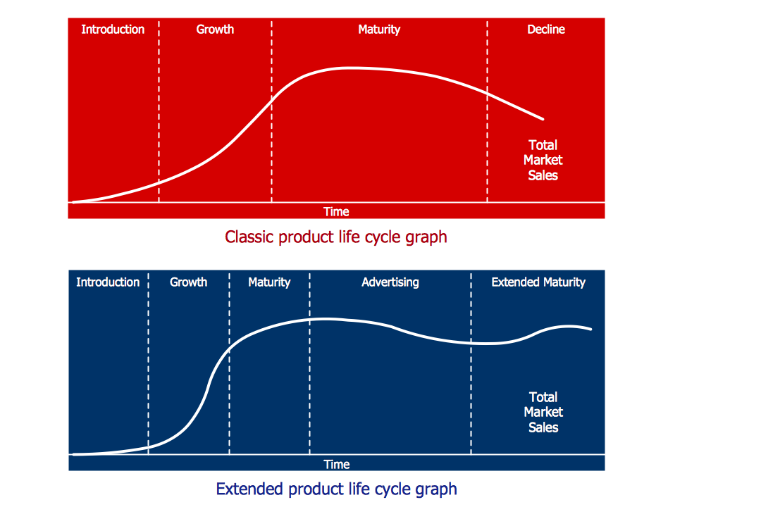 Graph – Product Life Cycle