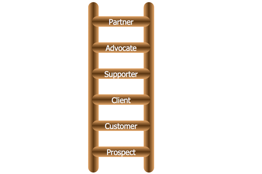 Diagram – Ladder of Customer Loyalty