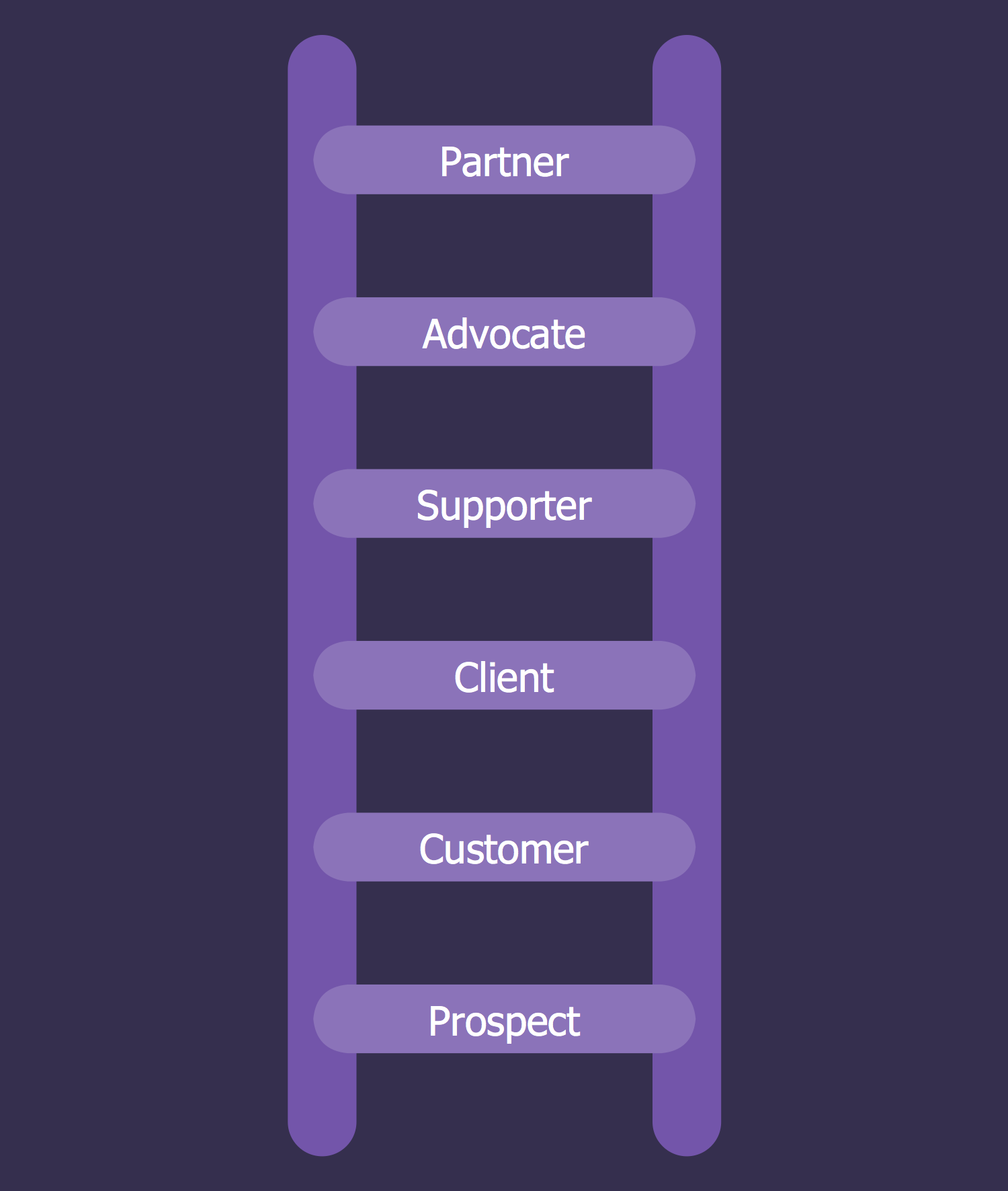 Ladder of Customer Loyalty Diagram