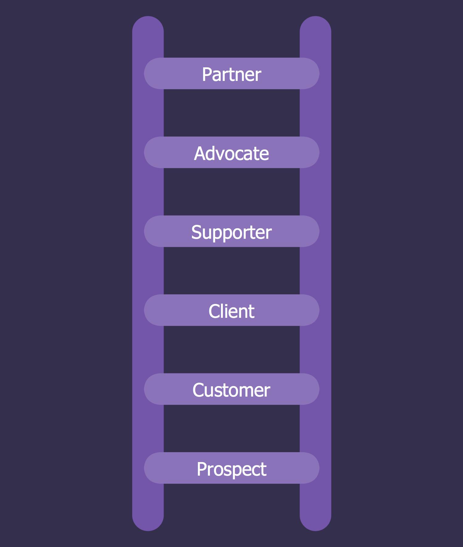Ladder of Customer Loyalty Diagram