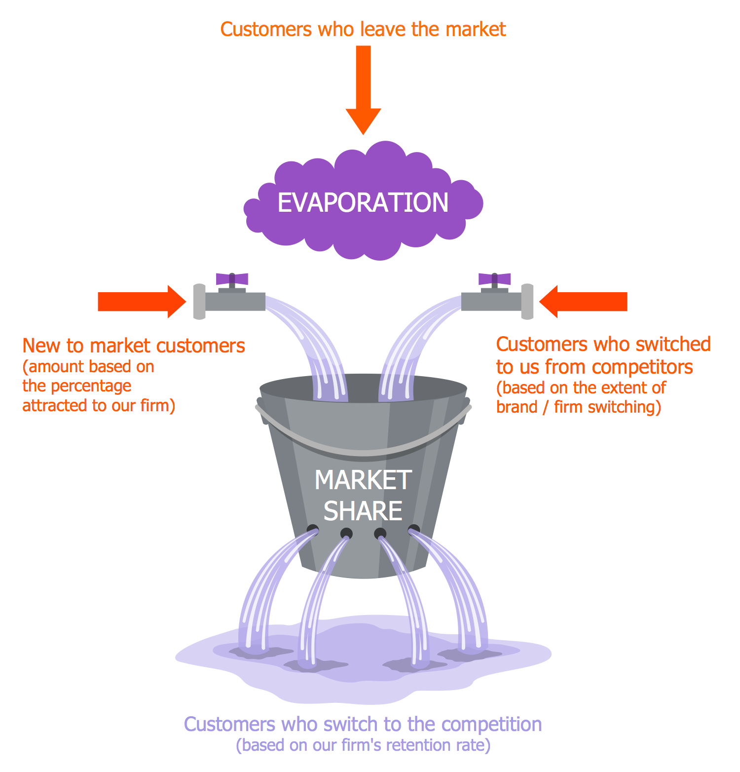 Marketing Diagram — Leaky Bucket