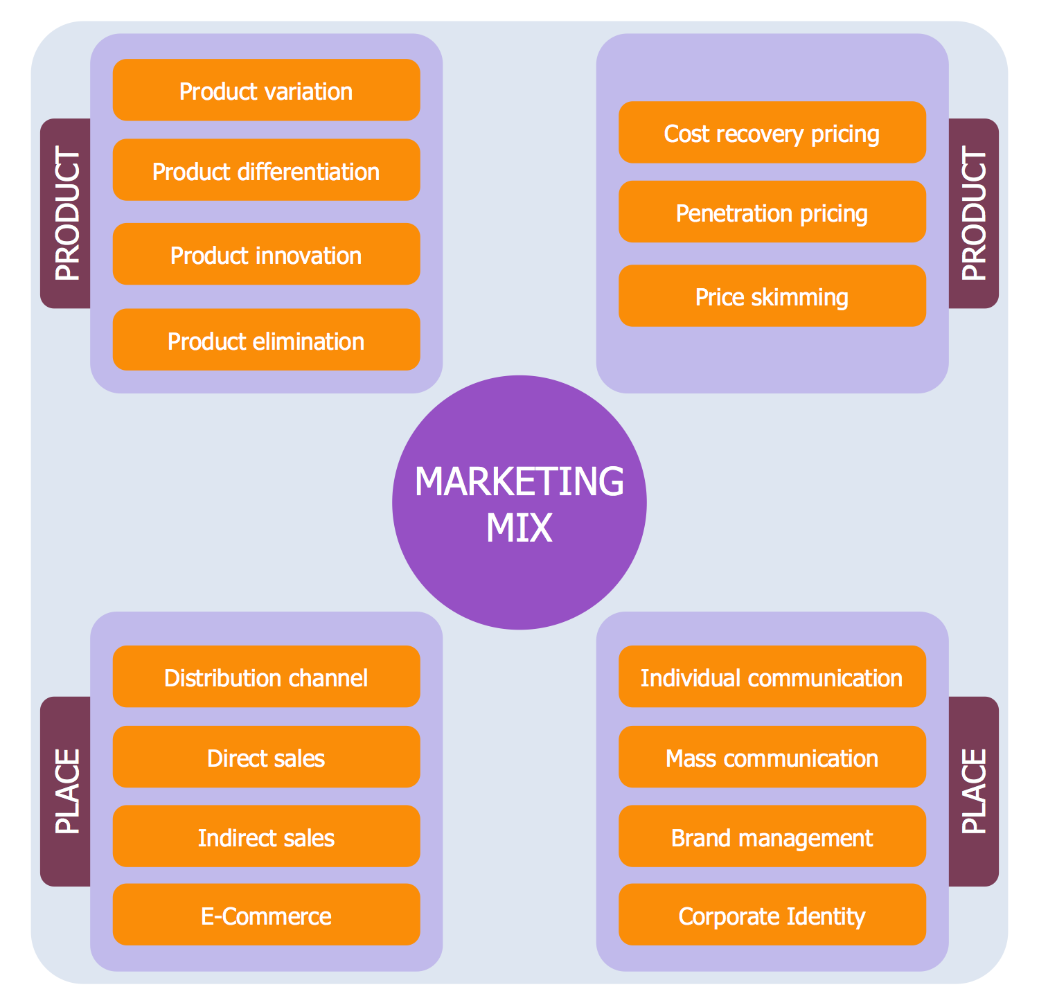 Marketing Diagrams Solution E Commerce Block Diagram Mix
