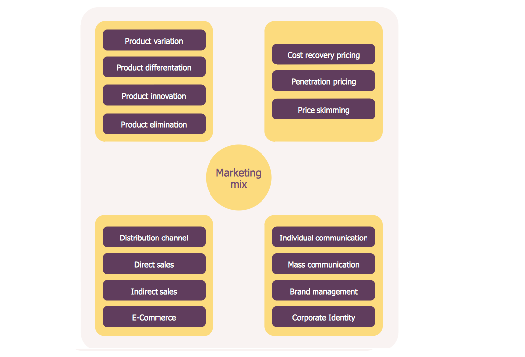 Diagram – Marketing Mix