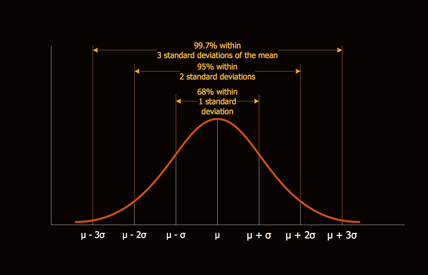 Normal Gaussian Distribution Graph