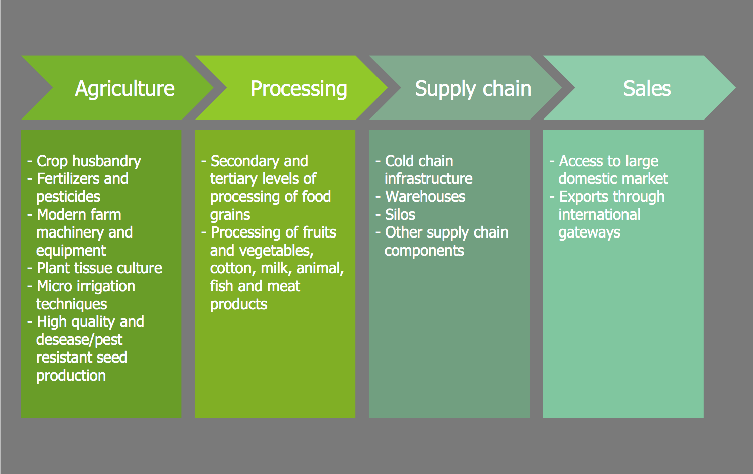 Marketing Diagram — Opportunities in Agro and Food Processing