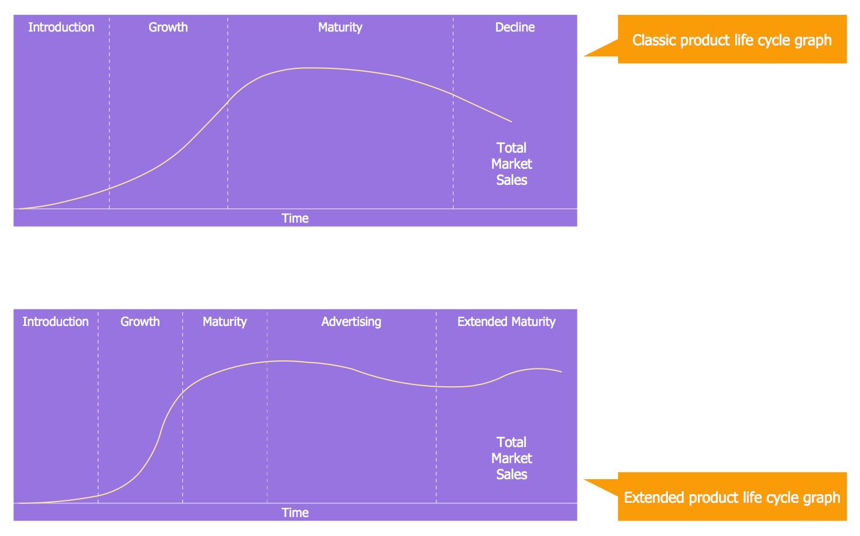 Marketing Diagrams Solution