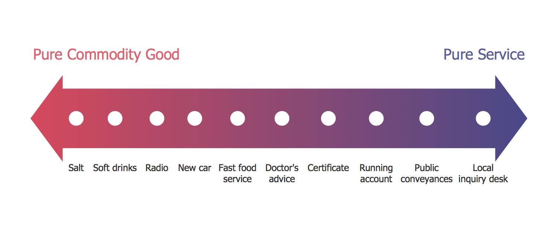 Service Goods Continuum Diagram