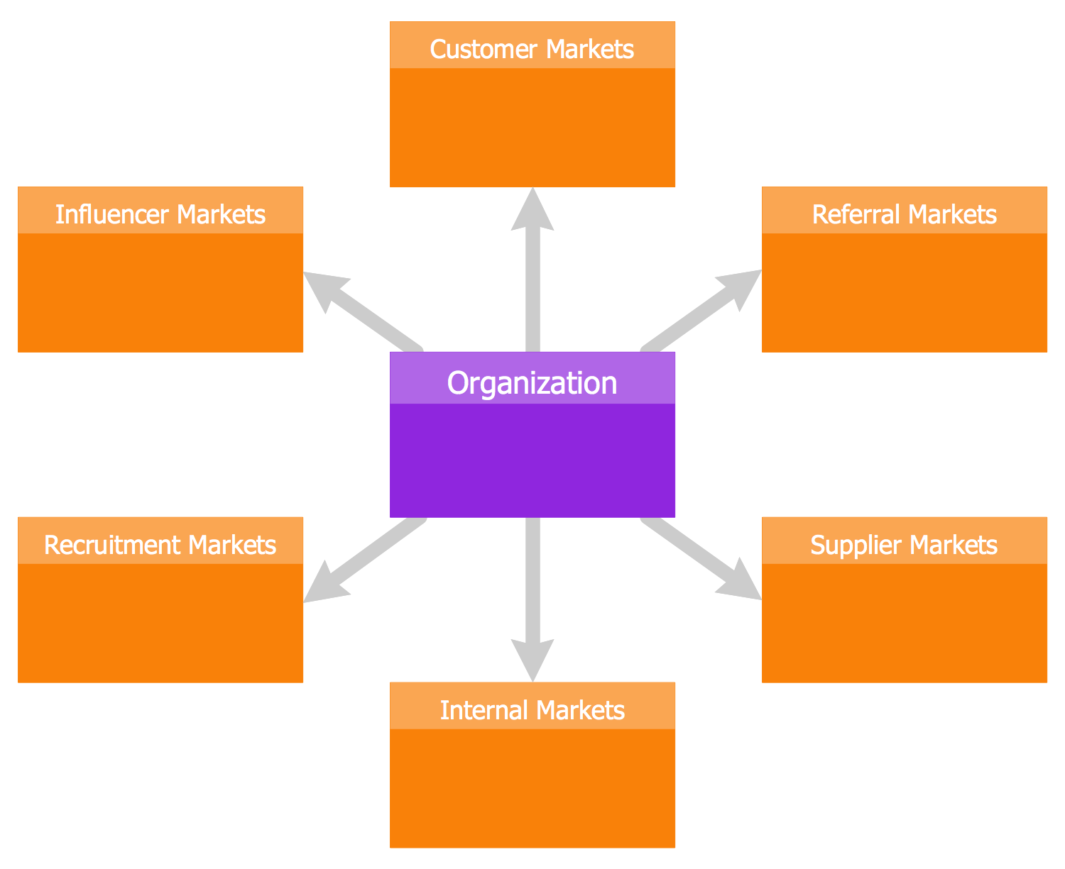 Six Markets Model Template