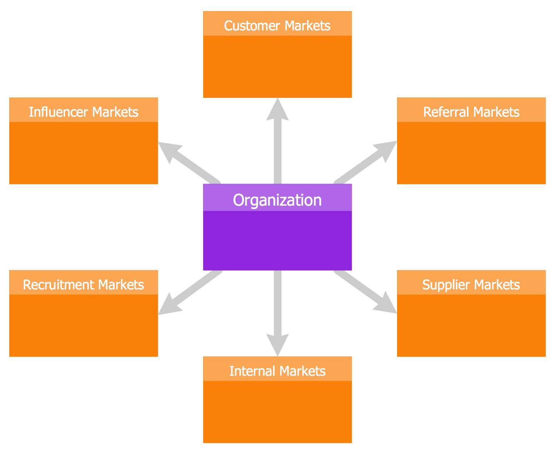 Six Markets Model Template