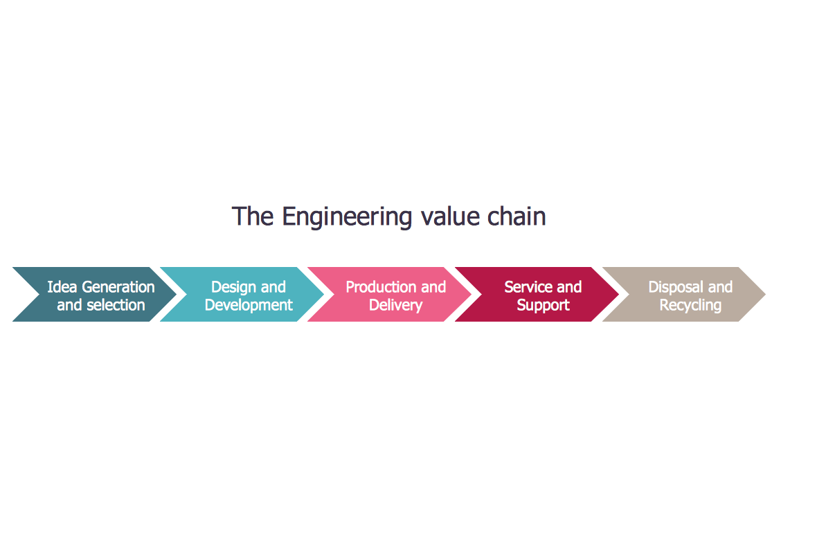 Step Chart – Value Chain