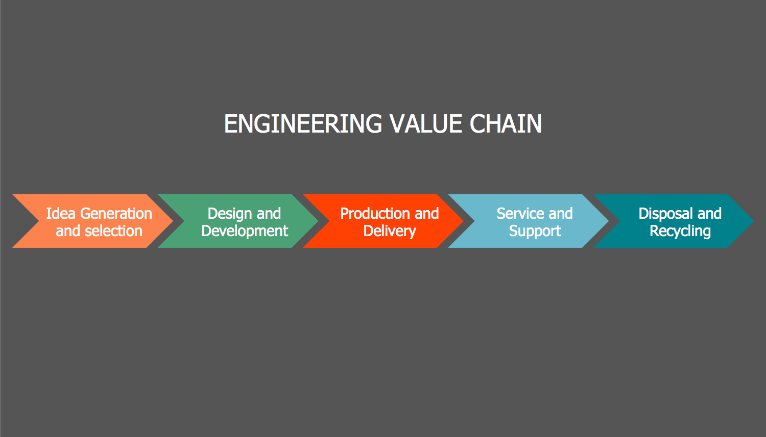Value Chain Step Chart