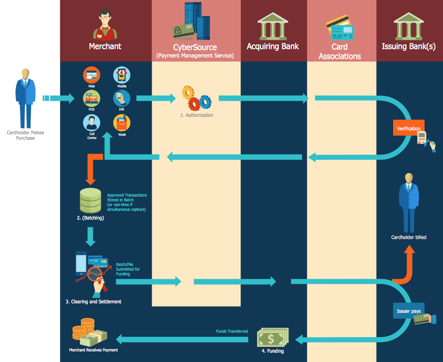 Sales Flowchart — Global Payment Solutions